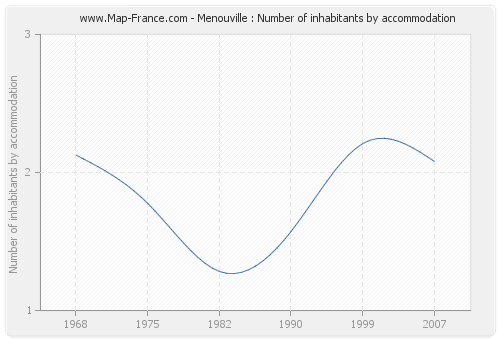 Menouville : Number of inhabitants by accommodation