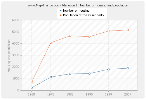 Menucourt : Number of housing and population