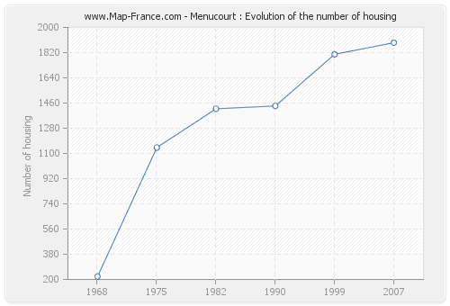 Menucourt : Evolution of the number of housing