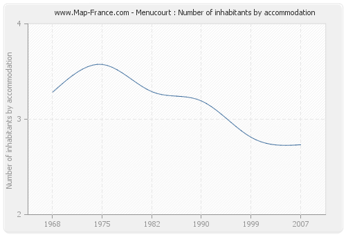 Menucourt : Number of inhabitants by accommodation