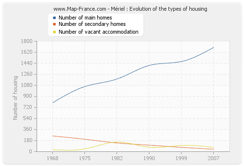 Mériel : Evolution of the types of housing