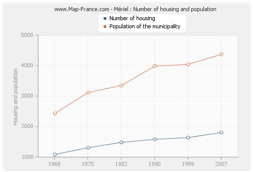 Mériel : Number of housing and population