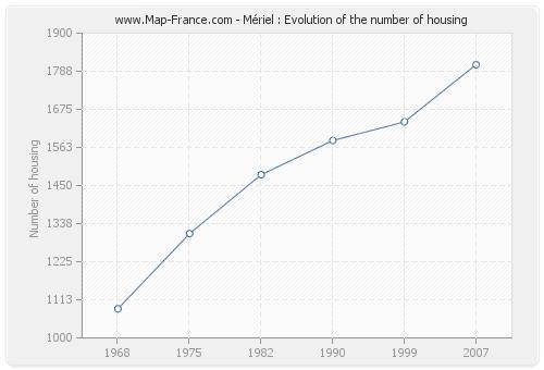 Mériel : Evolution of the number of housing
