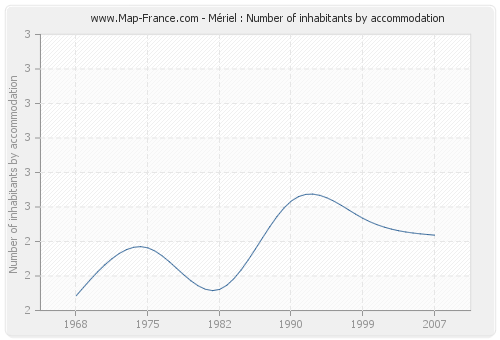 Mériel : Number of inhabitants by accommodation