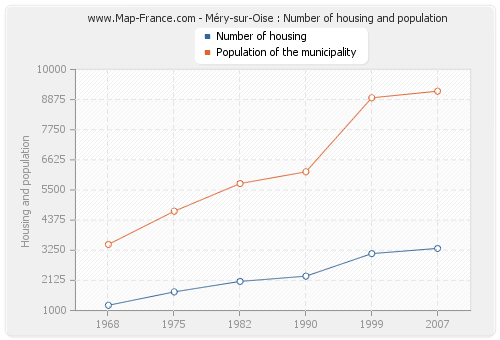 Méry-sur-Oise : Number of housing and population