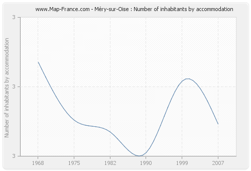 Méry-sur-Oise : Number of inhabitants by accommodation