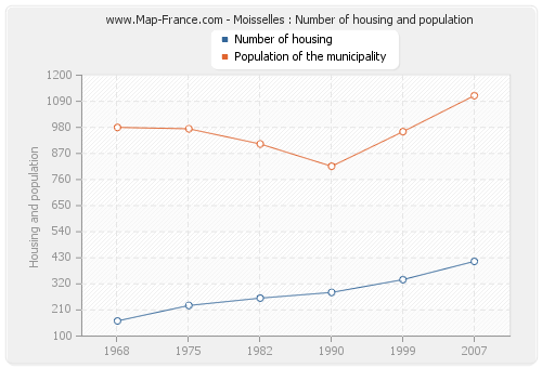 Moisselles : Number of housing and population