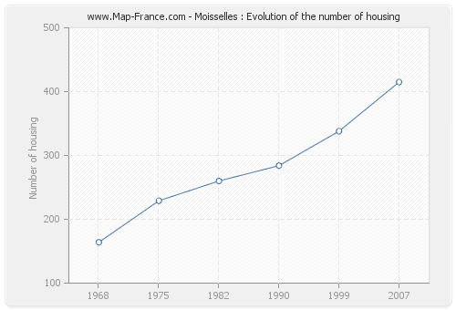 Moisselles : Evolution of the number of housing