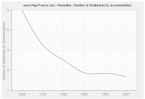 Moisselles : Number of inhabitants by accommodation