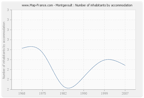 Montgeroult : Number of inhabitants by accommodation