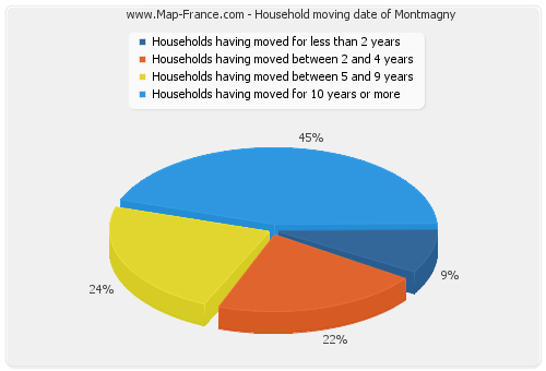 Household moving date of Montmagny