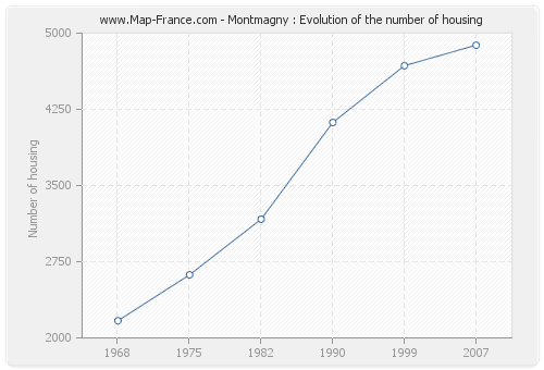 Montmagny : Evolution of the number of housing