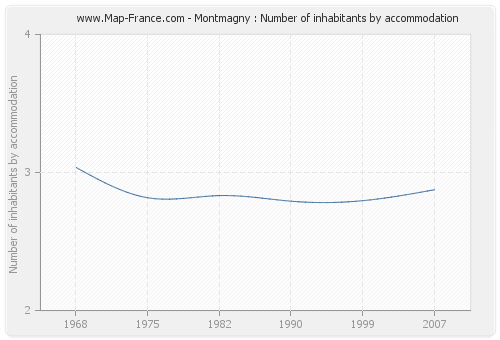 Montmagny : Number of inhabitants by accommodation