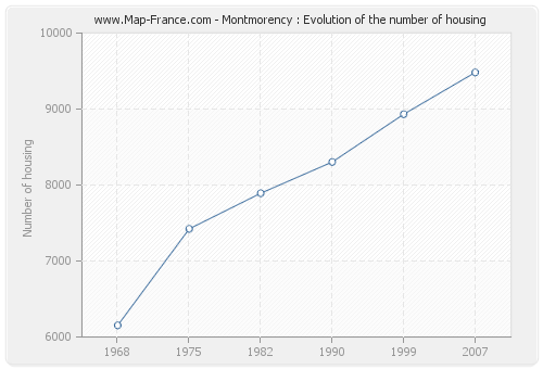 Montmorency : Evolution of the number of housing
