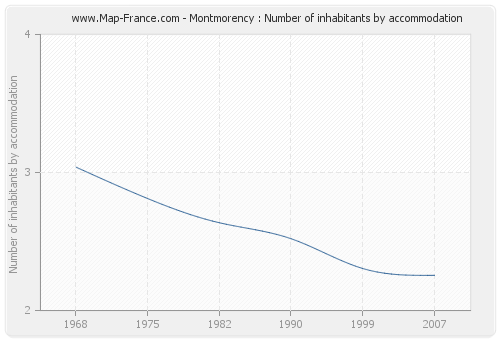 Montmorency : Number of inhabitants by accommodation
