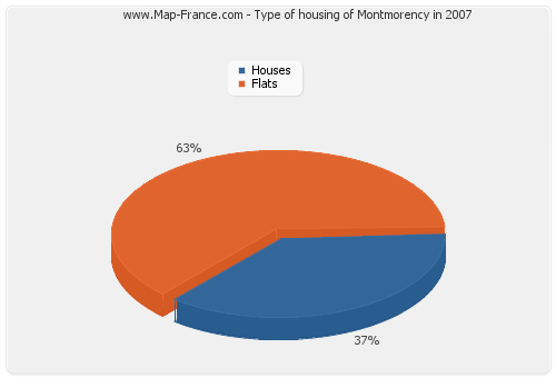 Type of housing of Montmorency in 2007