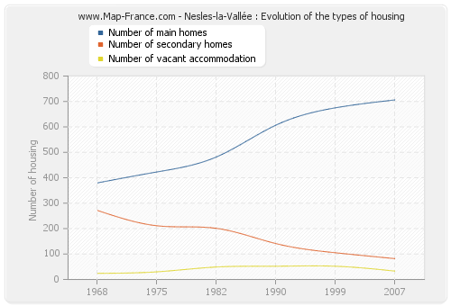 Nesles-la-Vallée : Evolution of the types of housing