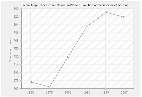 Nesles-la-Vallée : Evolution of the number of housing