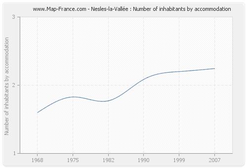 Nesles-la-Vallée : Number of inhabitants by accommodation