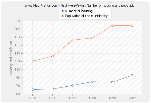 Neuilly-en-Vexin : Number of housing and population