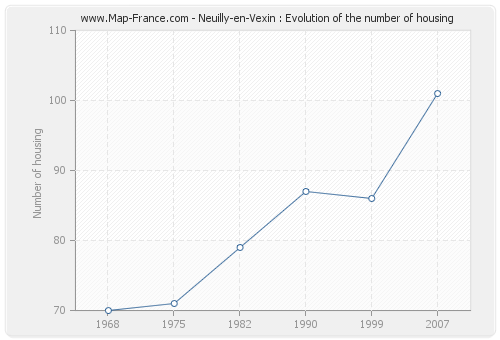 Neuilly-en-Vexin : Evolution of the number of housing