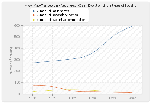 Neuville-sur-Oise : Evolution of the types of housing