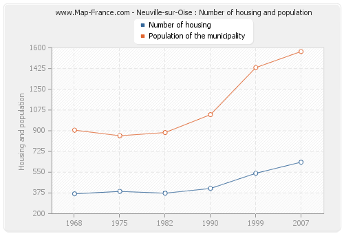 Neuville-sur-Oise : Number of housing and population