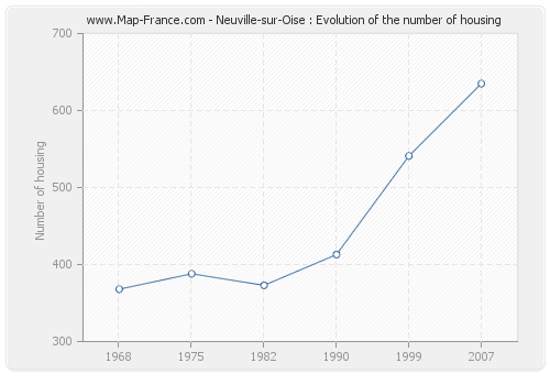 Neuville-sur-Oise : Evolution of the number of housing