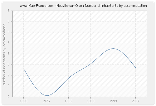 Neuville-sur-Oise : Number of inhabitants by accommodation