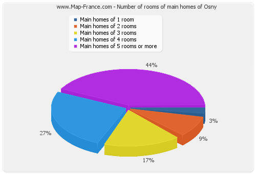 Number of rooms of main homes of Osny