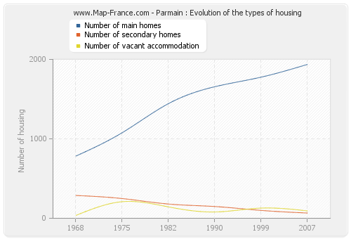 Parmain : Evolution of the types of housing