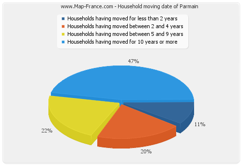 Household moving date of Parmain