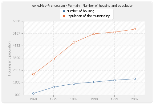 Parmain : Number of housing and population
