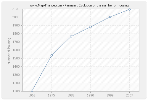Parmain : Evolution of the number of housing
