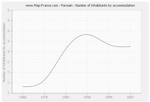 Parmain : Number of inhabitants by accommodation