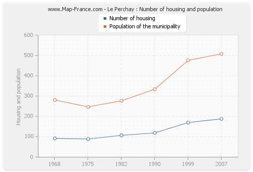 Le Perchay : Number of housing and population
