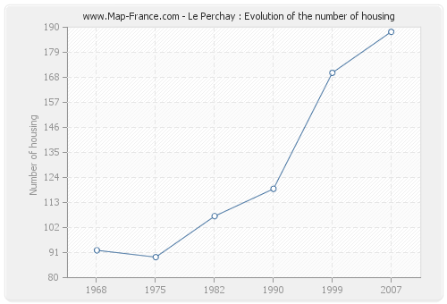 Le Perchay : Evolution of the number of housing
