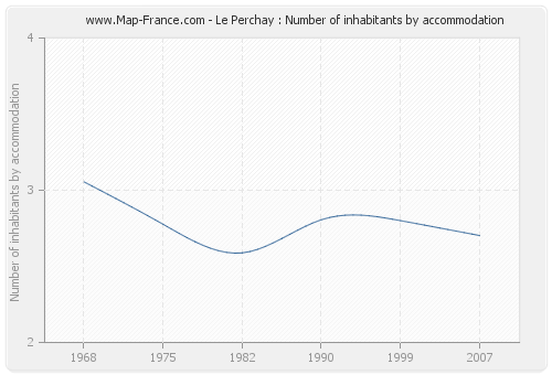 Le Perchay : Number of inhabitants by accommodation