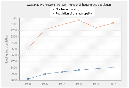 Persan : Number of housing and population