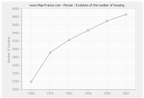 Persan : Evolution of the number of housing