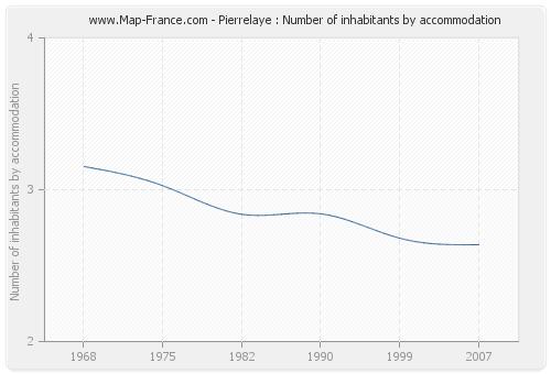Pierrelaye : Number of inhabitants by accommodation