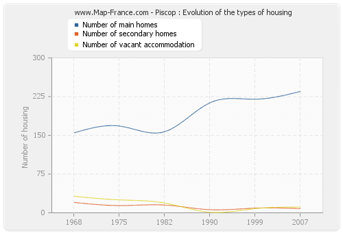 Piscop : Evolution of the types of housing