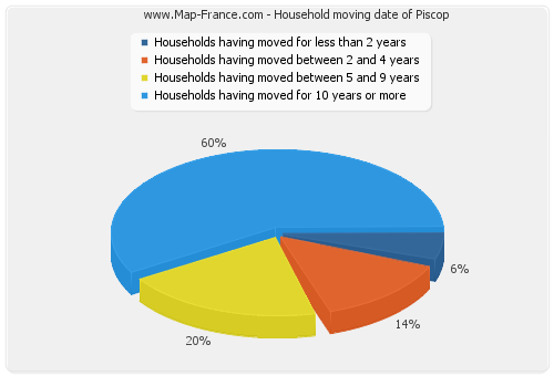 Household moving date of Piscop