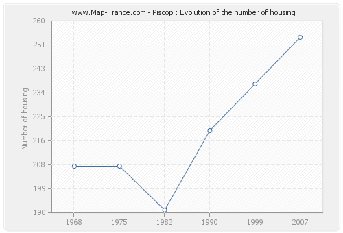 Piscop : Evolution of the number of housing