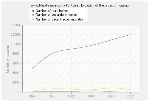 Pontoise : Evolution of the types of housing