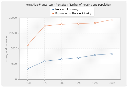 Pontoise : Number of housing and population