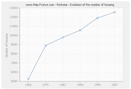 Pontoise : Evolution of the number of housing