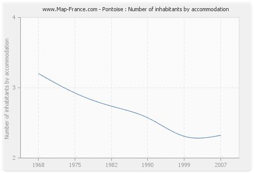 Pontoise : Number of inhabitants by accommodation
