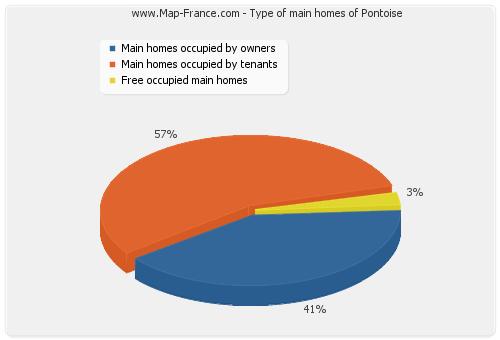 Type of main homes of Pontoise