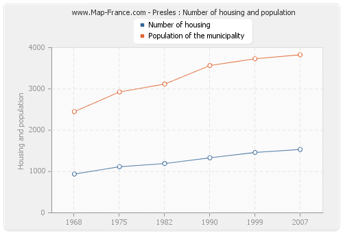 Presles : Number of housing and population